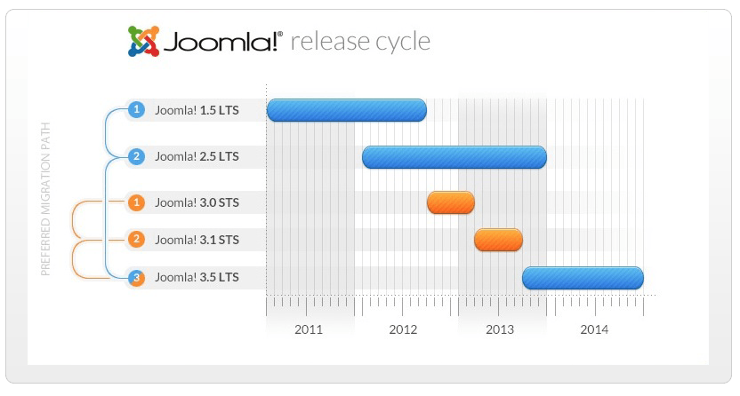 joomla releasecycle
